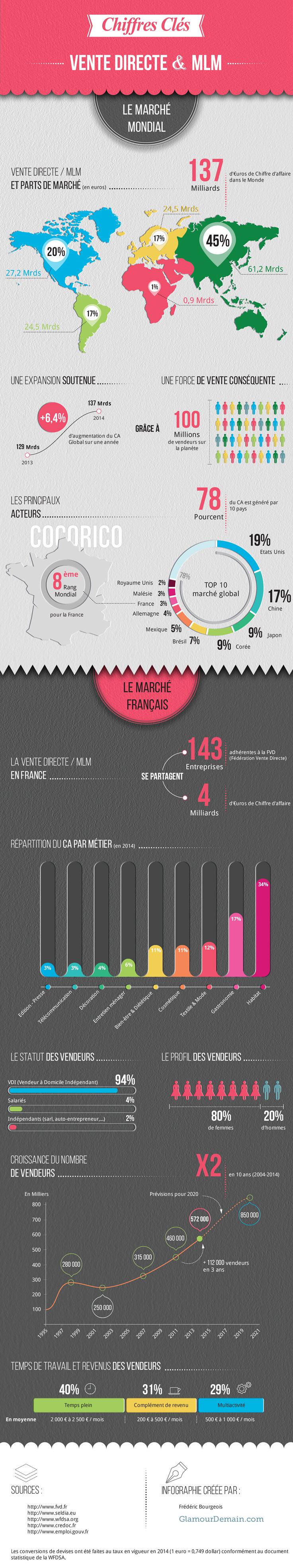 infographie : mlm, vente directe, statut VDI les chiffres clés
